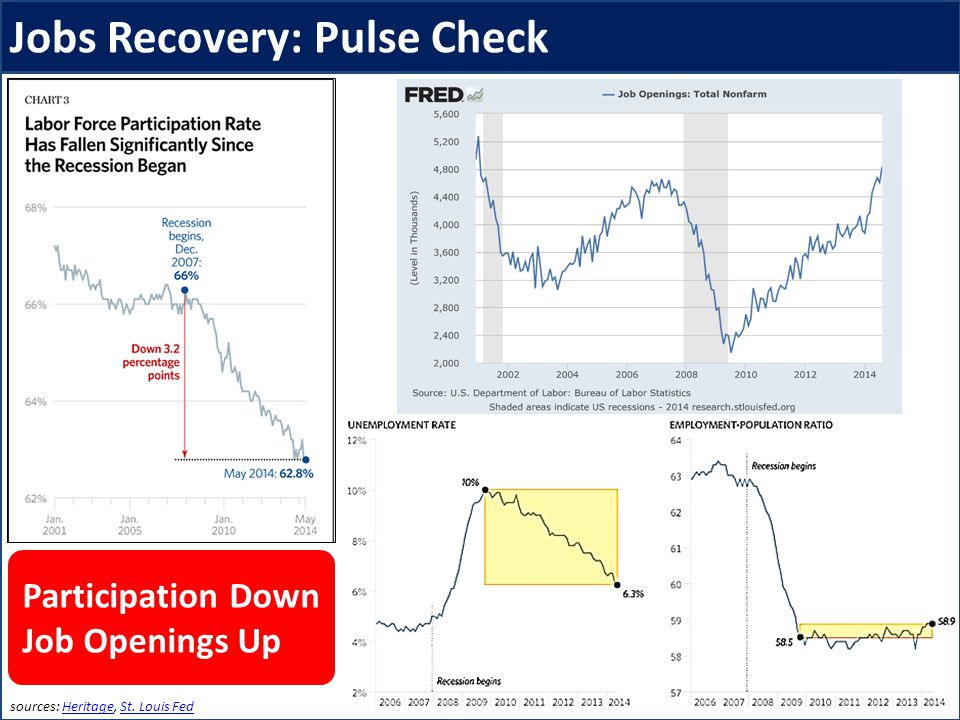 Jobs Recovery: Pulse Check sources: Heritage, St. Louis FedHeritageSt.