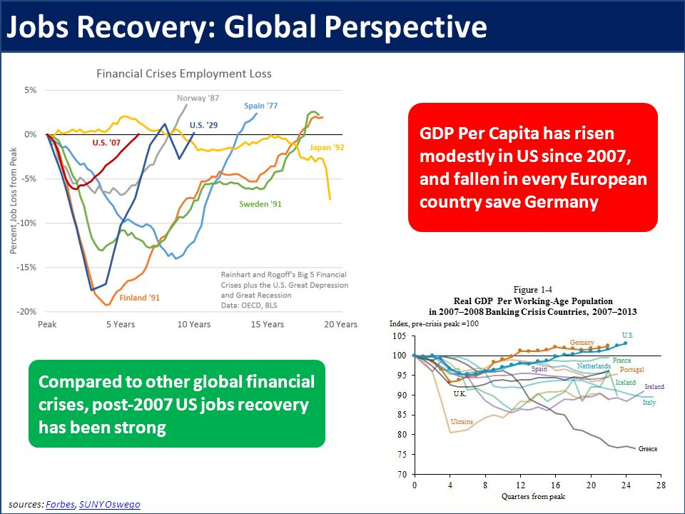 sources: Forbes, SUNY OswegoForbesSUNY Oswego Compared to other global financial crises, post-2007 US jobs recovery has been strong GDP Per Capita has risen modestly in US since 2007, and fallen in every European country save Germany Jobs Recovery: Global Perspective