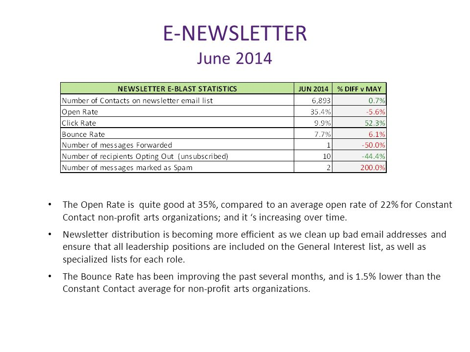 E-NEWSLETTER June 2014 The Open Rate is quite good at 35%, compared to an average open rate of 22% for Constant Contact non-profit arts organizations;