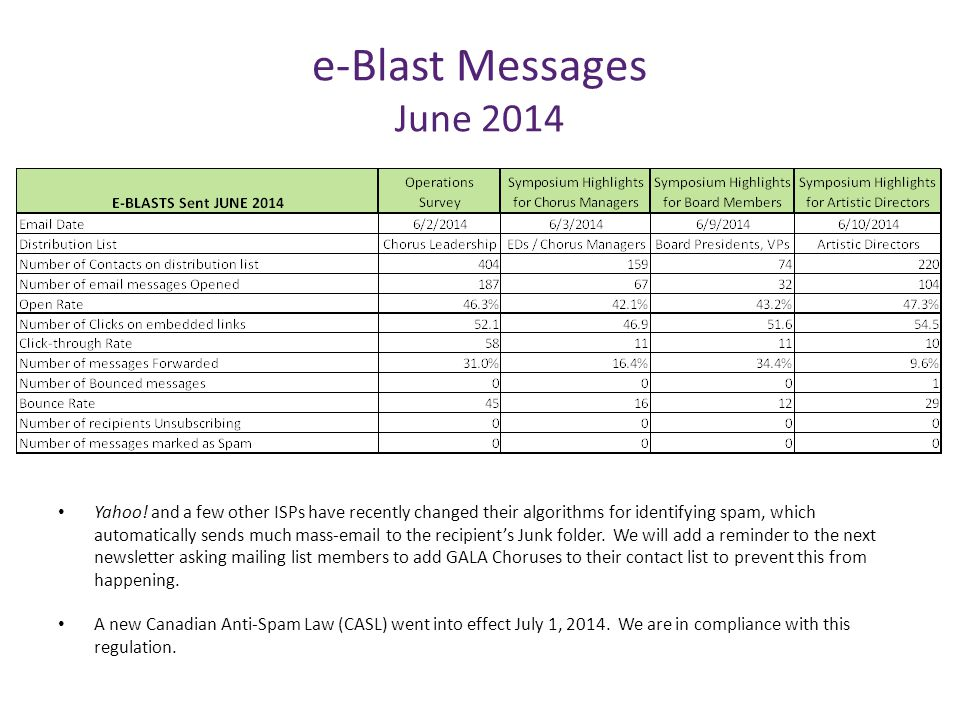 e-Blast Messages June 2014 Yahoo! and a few other ISPs have recently changed their algorithms for identifying spam, which automatically sends much mas