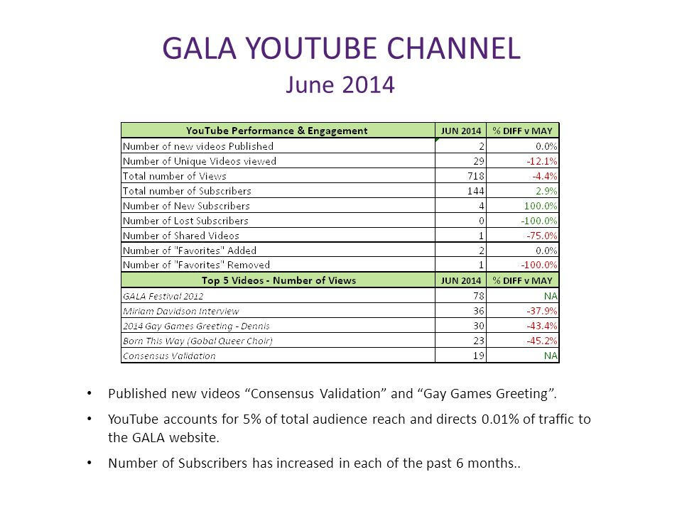 "GALA YOUTUBE CHANNEL June 2014 Published new videos ""Consensus Validation"" and ""Gay Games Greeting"". YouTube accounts for 5% of total audience reach a"