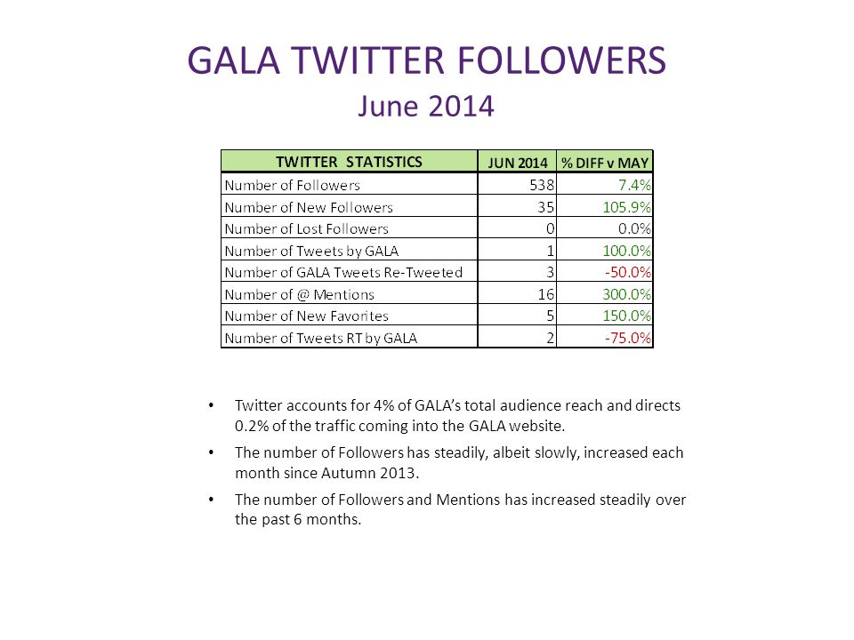 GALA TWITTER FOLLOWERS June 2014 Twitter accounts for 4% of GALA's total audience reach and directs 0.2% of the traffic coming into the GALA website.