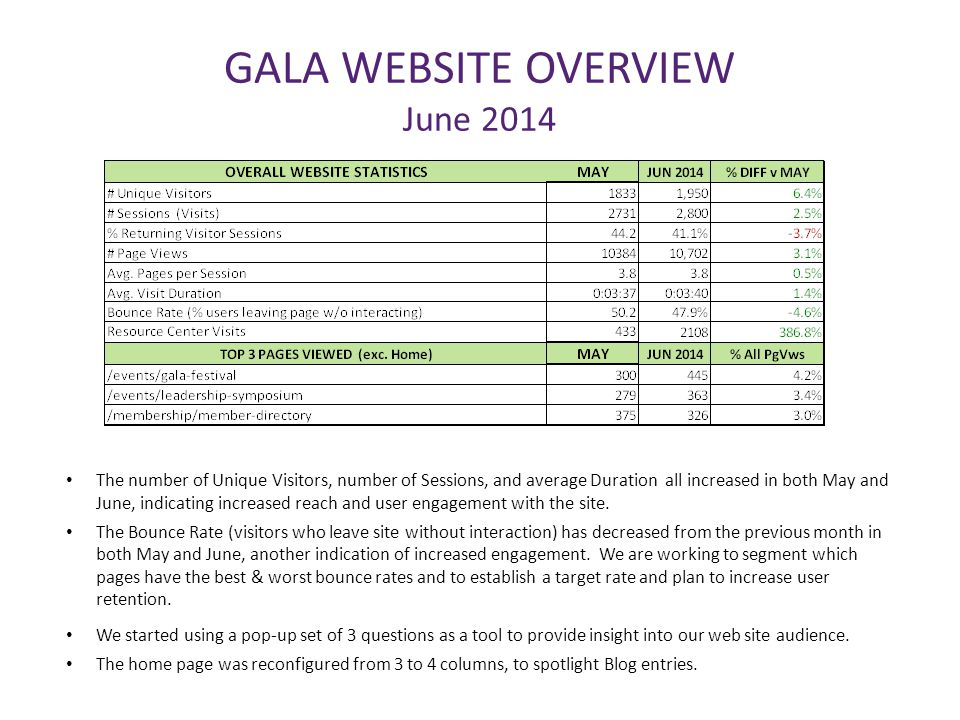 GALA WEBSITE OVERVIEW June 2014 The number of Unique Visitors, number of Sessions, and average Duration all increased in both May and June, indicating