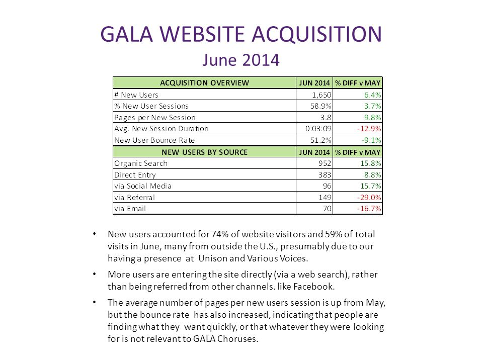 GALA WEBSITE ACQUISITION June 2014 New users accounted for 74% of website visitors and 59% of total visits in June, many from outside the U.S., presum