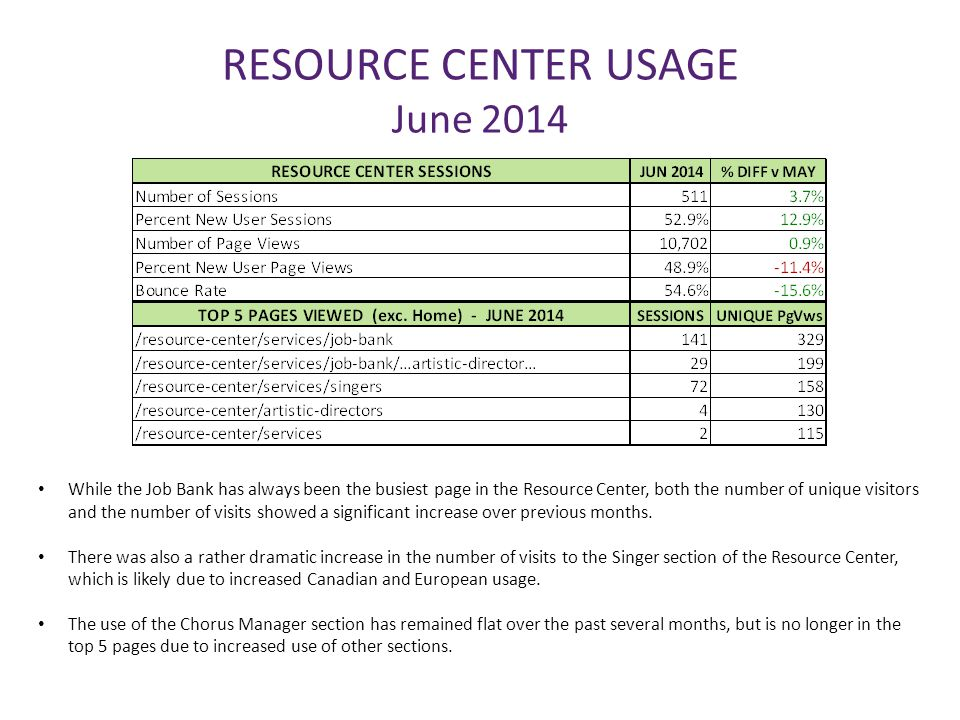 RESOURCE CENTER USAGE June 2014 While the Job Bank has always been the busiest page in the Resource Center, both the number of unique visitors and the