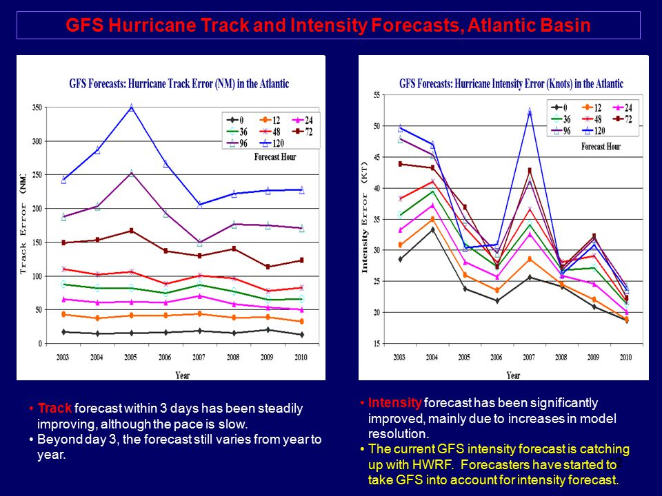 12 GFS Hurricane Track and Intensity Forecasts, Atlantic Basin Intensity forecast has been significantly improved, mainly due to increases in model re
