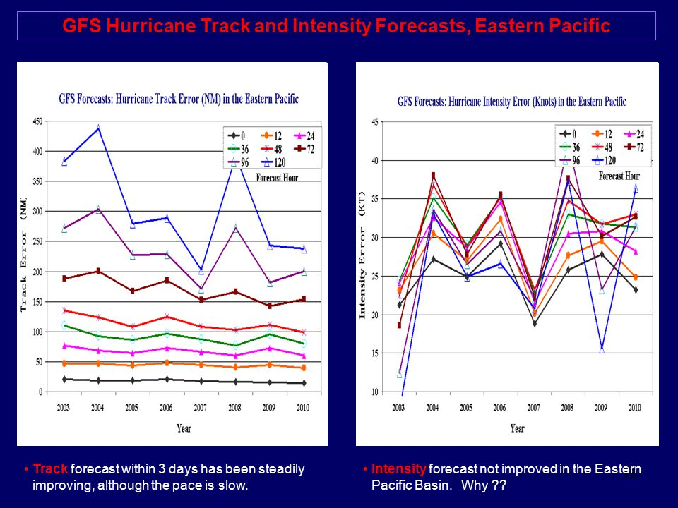 13 GFS Hurricane Track and Intensity Forecasts, Eastern Pacific Intensity forecast not improved in the Eastern Pacific Basin. Why ?? Track forecast wi