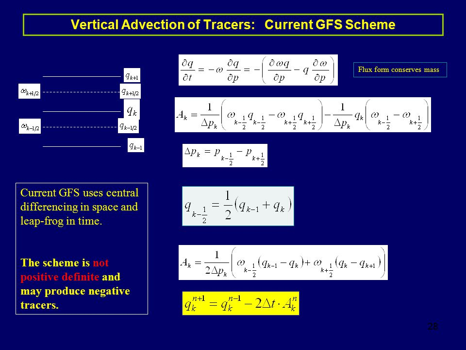 28 Vertical Advection of Tracers: Current GFS Scheme Flux form conserves mass Current GFS uses central differencing in space and leap-frog in time. Th