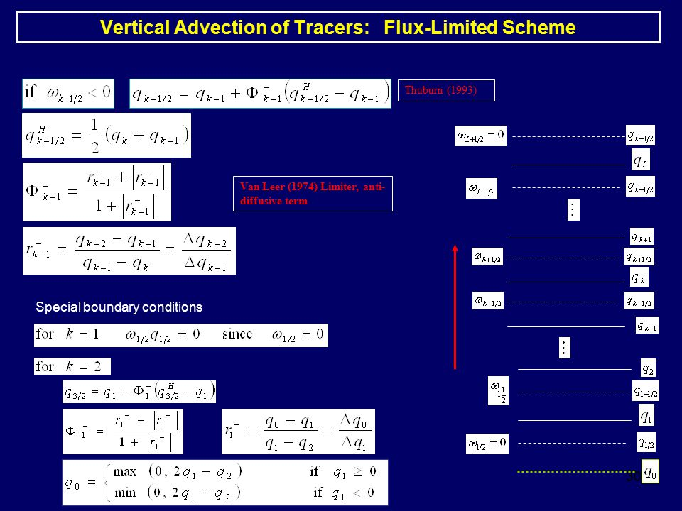 30 Vertical Advection of Tracers: Flux-Limited Scheme Thuburn (1993) Van Leer (1974) Limiter, anti- diffusive term Special boundary conditions