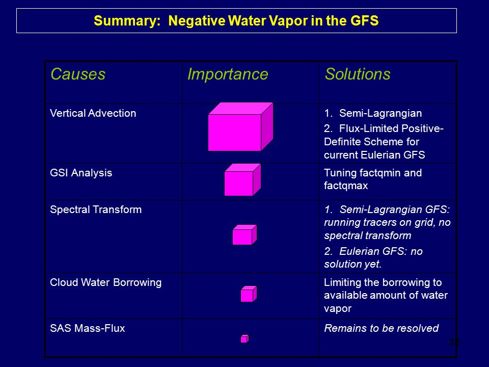 33 Summary: Negative Water Vapor in the GFS CausesImportanceSolutions Vertical Advection1. Semi-Lagrangian 2. Flux-Limited Positive- Definite Scheme f