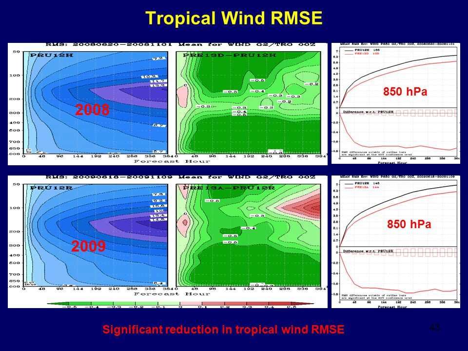 43 Tropical Wind RMSE 2008 2009 850 hPa Significant reduction in tropical wind RMSE