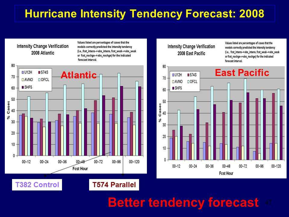 47 Hurricane Intensity Tendency Forecast: 2008 Better tendency forecast Atlantic East Pacific T382 ControlT574 Parallel