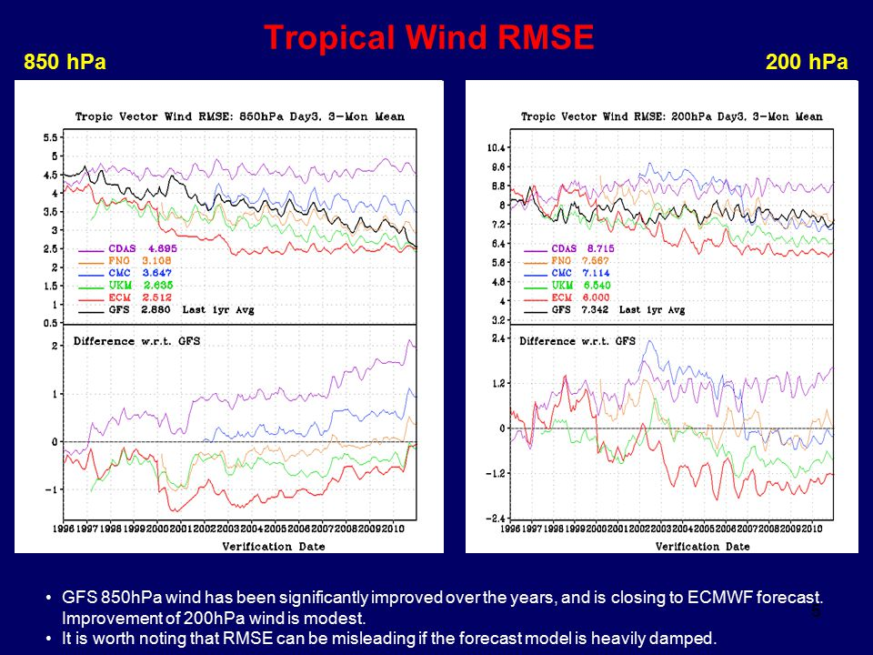 5 Tropical Wind RMSE 850 hPa200 hPa GFS 850hPa wind has been significantly improved over the years, and is closing to ECMWF forecast. Improvement of 2