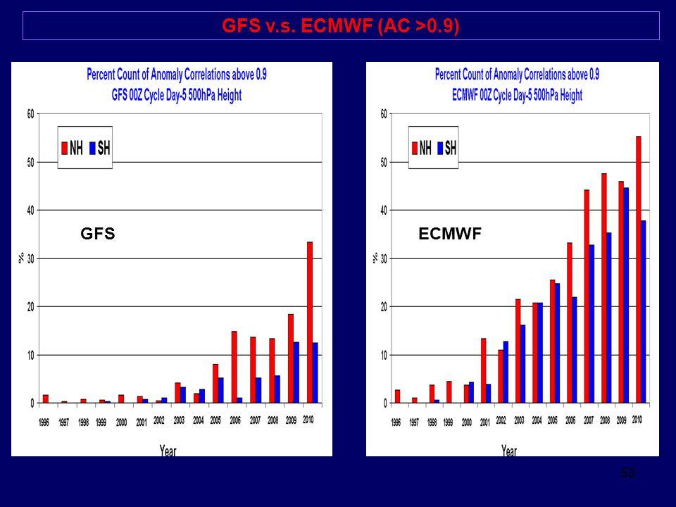 53 GFS v.s. ECMWF (AC >0.9) GFSECMWF