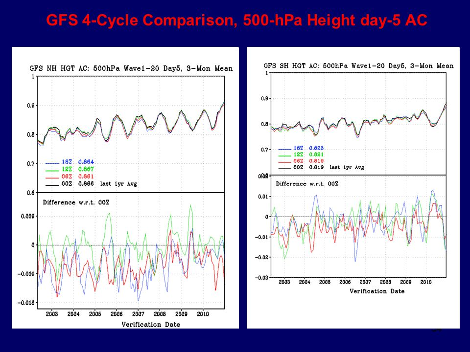 54 GFS 4-Cycle Comparison, 500-hPa Height day-5 AC