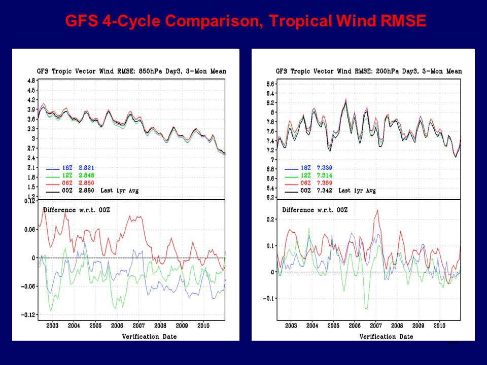 55 GFS 4-Cycle Comparison, Tropical Wind RMSE