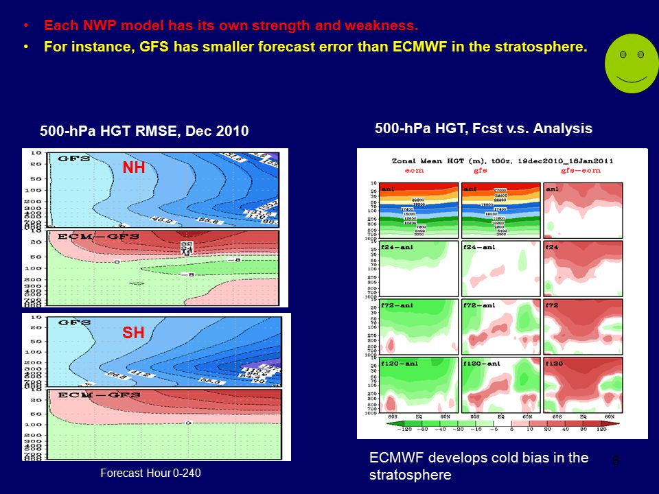 6 NH SH 500-hPa HGT RMSE, Dec 2010 500-hPa HGT, Fcst v.s. Analysis ECMWF develops cold bias in the stratosphere Each NWP model has its own strength an