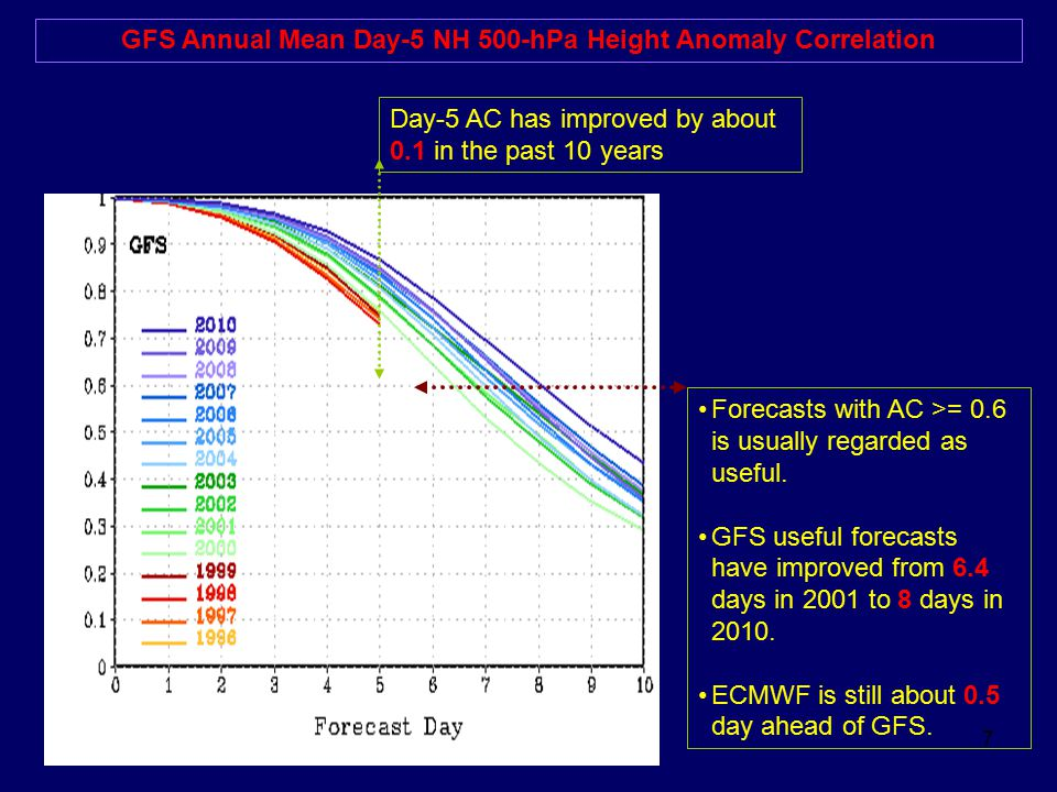 7 GFS Annual Mean Day-5 NH 500-hPa Height Anomaly Correlation Forecasts with AC >= 0.6 is usually regarded as useful.