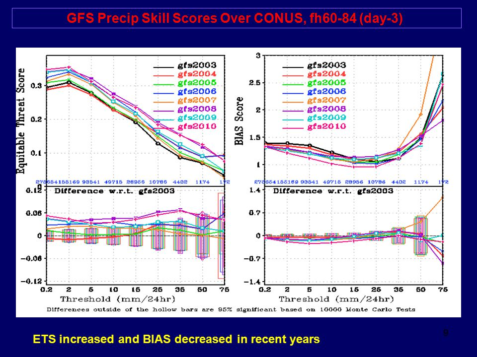 9 GFS Precip Skill Scores Over CONUS, fh60-84 (day-3) ETS increased and BIAS decreased in recent years