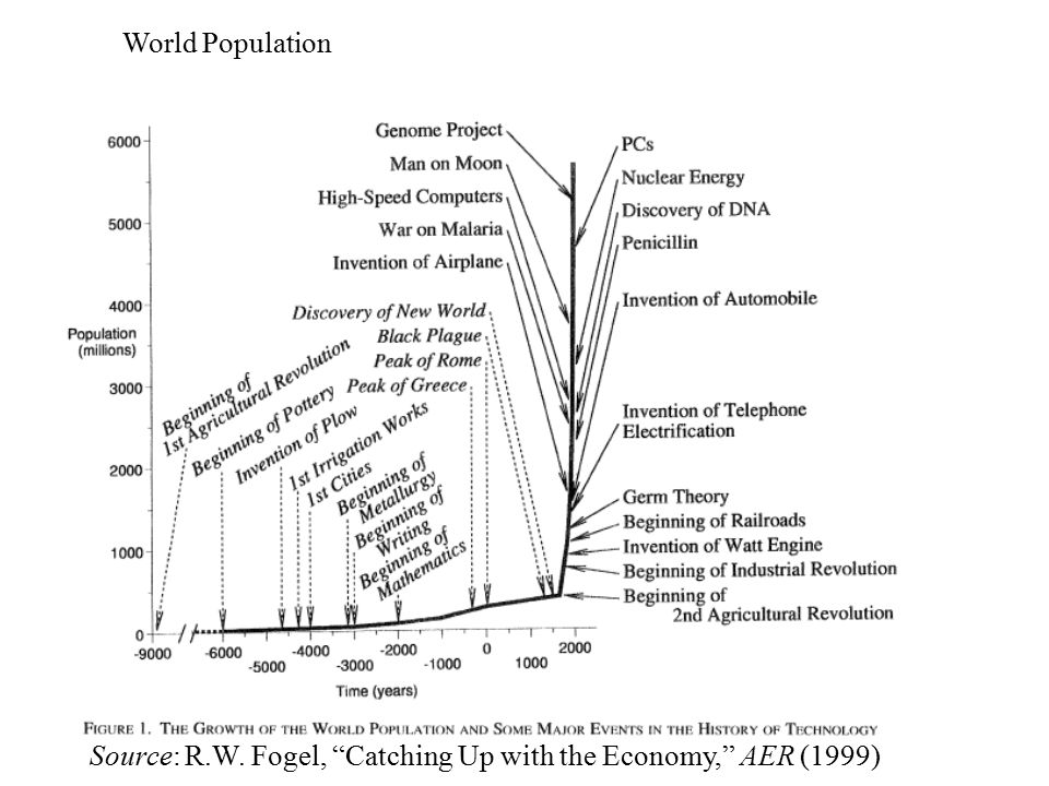 """World Population Source: R.W. Fogel, """"Catching Up with the Economy,"""" AER (1999)"""