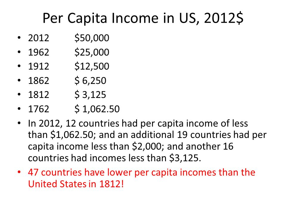 Per Capita Income in US, 2012$ 2012$50,000 1962$25,000 1912$12,500 1862$ 6,250 1812$ 3,125 1762$ 1,062.50 In 2012, 12 countries had per capita income of less than $1,062.50; and an additional 19 countries had per capita income less than $2,000; and another 16 countries had incomes less than $3,125.