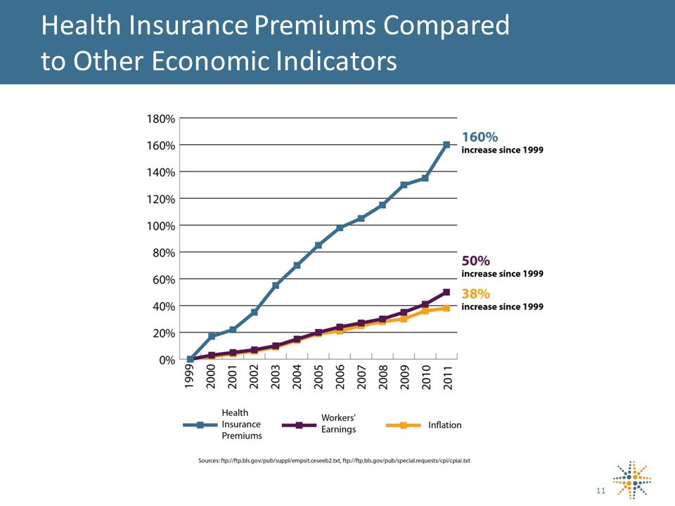 Health Insurance Premiums Compared to Other Economic Indicators 11