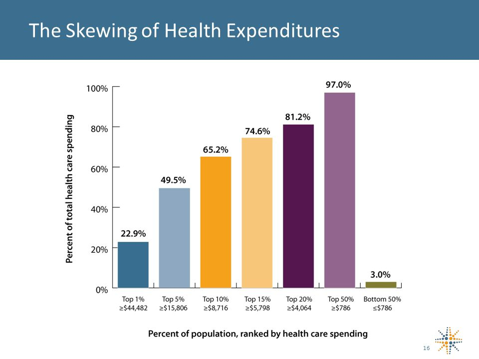 The Skewing of Health Expenditures 16