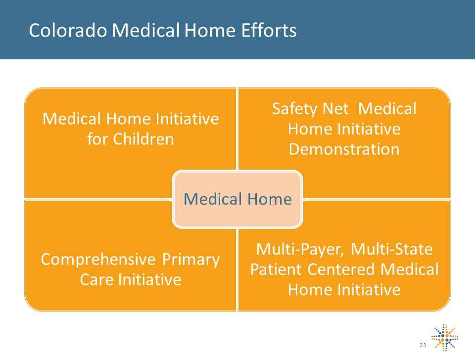 Medical Home Initiative for Children Safety Net Medical Home Initiative Demonstration Comprehensive Primary Care Initiative Multi-Payer, Multi-State Patient Centered Medical Home Initiative Medical Home 23 Colorado Medical Home Efforts