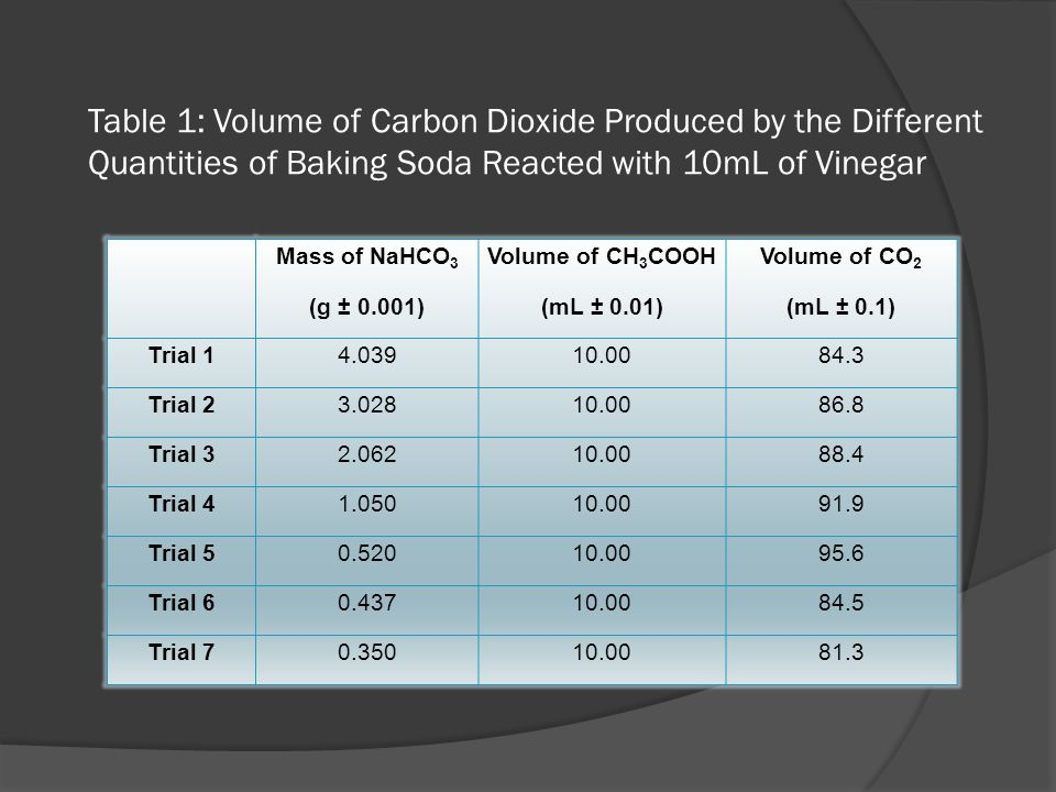 Table 1: Volume of Carbon Dioxide Produced by the Different Quantities of Baking Soda Reacted with 10mL of Vinegar Mass of NaHCO 3 (g ± 0.001) Volume of CH 3 COOH (mL ± 0.01) Volume of CO 2 (mL ± 0.1) Trial 14.03910.0084.3 Trial 23.02810.0086.8 Trial 32.06210.0088.4 Trial 41.05010.0091.9 Trial 50.52010.0095.6 Trial 60.43710.0084.5 Trial 70.35010.0081.3