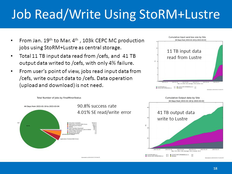 Job Read/Write Using StoRM+Lustre From Jan. 19 th to Mar.