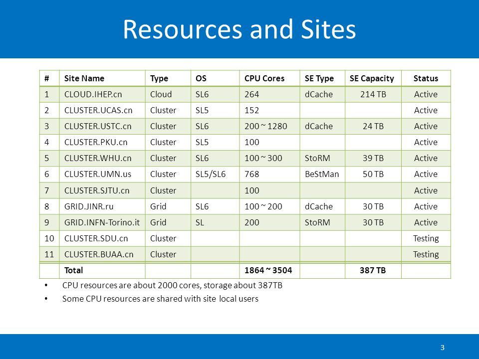 Resources and Sites 3 #Site NameTypeOSCPU CoresSE TypeSE CapacityStatus 1CLOUD.IHEP.cnCloudSL6264dCache214 TBActive 2CLUSTER.UCAS.cnClusterSL5152Active 3CLUSTER.USTC.cnClusterSL6200 ~ 1280dCache24 TBActive 4CLUSTER.PKU.cnClusterSL5100Active 5CLUSTER.WHU.cnClusterSL6100 ~ 300StoRM39 TBActive 6CLUSTER.UMN.usClusterSL5/SL6768BeStMan50 TBActive 7CLUSTER.SJTU.cnCluster100Active 8GRID.JINR.ruGridSL6100 ~ 200dCache30 TBActive 9GRID.INFN-Torino.itGridSL200StoRM30 TBActive 10CLUSTER.SDU.cnClusterTesting 11CLUSTER.BUAA.cnClusterTesting Total1864 ~ 3504387 TB CPU resources are about 2000 cores, storage about 387TB Some CPU resources are shared with site local users