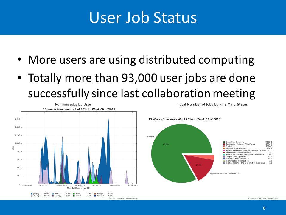 User Jobs Data Transfer 7T data transferred to IHEP Reconstruction jobs need more data transferred than analysis jobs 9