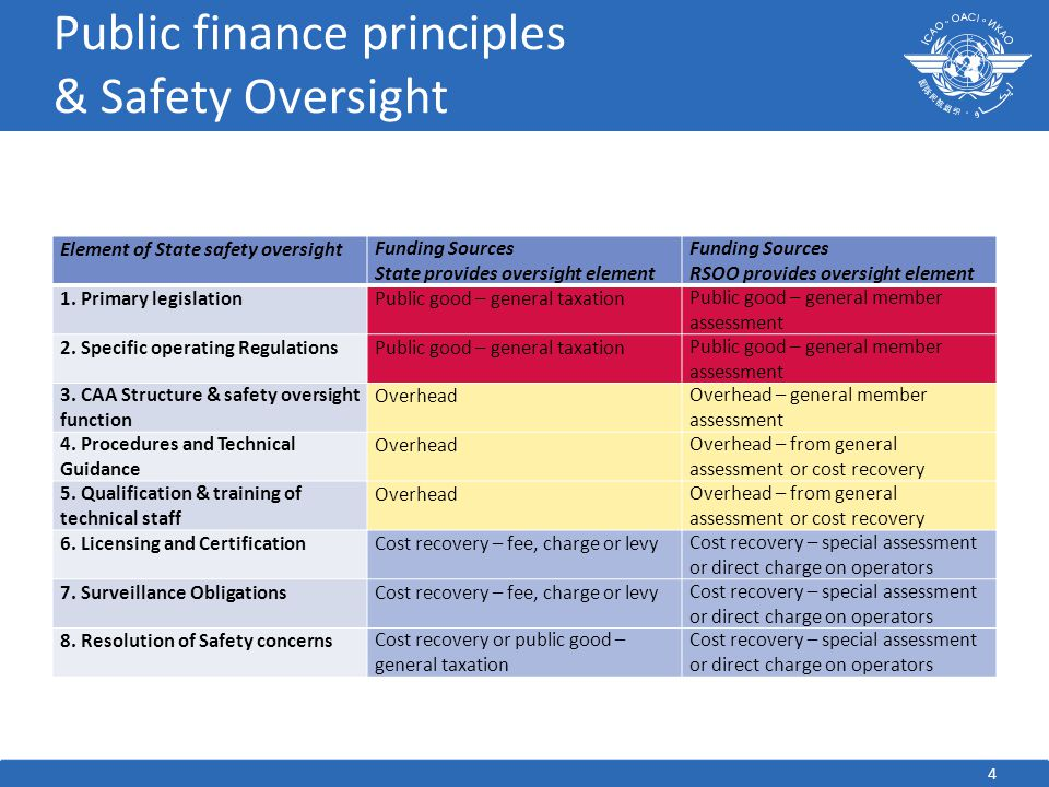 Wrap Up  Public finance principles can be applied to activities by RSOOs  PASO Council looking to use passenger levy as most efficient way to apply cost recovery and user- pays principles  ICAO guidance on RSOOs - and charges generally - should authorise cost recovery from operators/users 15