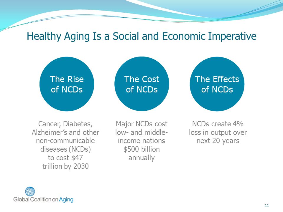 11 Healthy Aging Is a Social and Economic Imperative Cancer, Diabetes, Alzheimer's and other non-communicable diseases (NCDs) to cost $47 trillion by 2030 Major NCDs cost low- and middle- income nations $500 billion annually NCDs create 4% loss in output over next 20 years