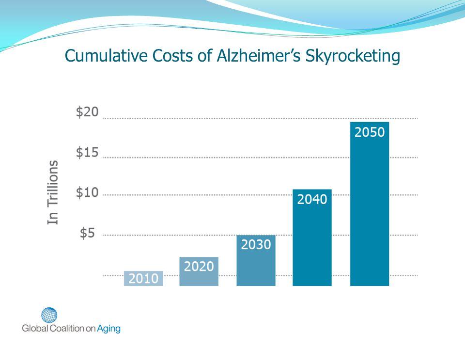 Cumulative Costs of Alzheimer's Skyrocketing
