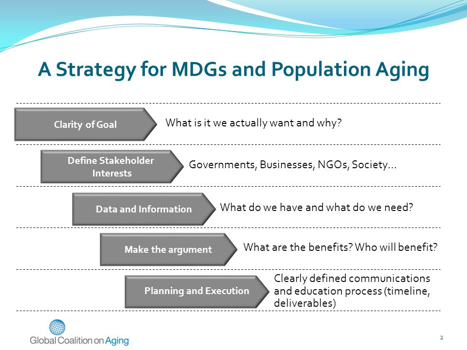 A Strategy for MDGs and Population Aging Clarity of Goal Data and Information What are the benefits.