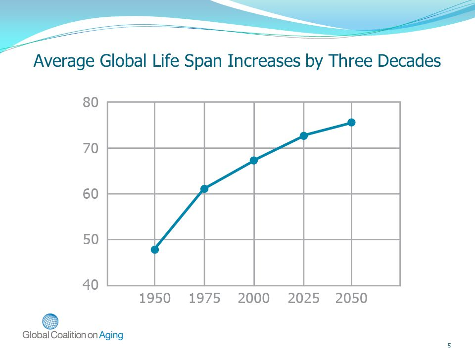 5 Average Global Life Span Increases by Three Decades