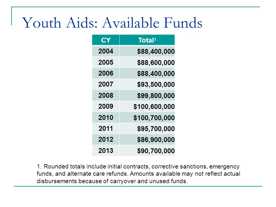 Youth Aids: Allocations Base component based on a three-factor formula developed in 1981 using county data from the late 1970s Subsequent additions used similar formulas with more current data Studies have recommended adjusting allocations to reflect current need Concerns with redistribution