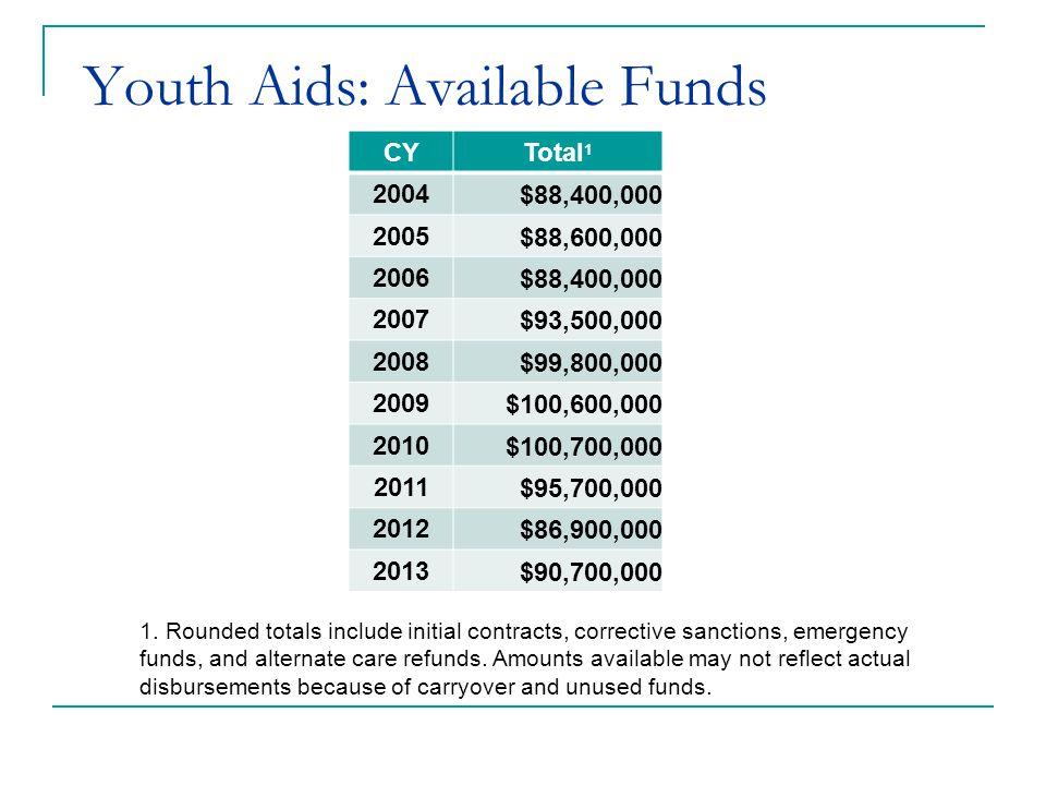 2013-15 Biennial Budget