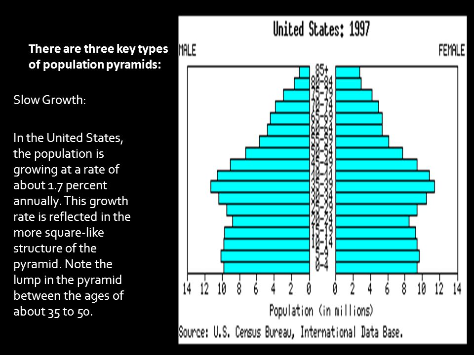 There are three key types of population pyramids: Slow Growth: In the United States, the population is growing at a rate of about 1.7 percent annually