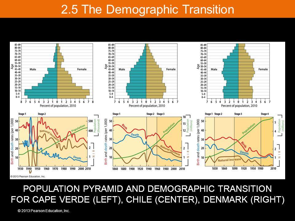 2.5 The Demographic Transition © 2013 Pearson Education, Inc. POPULATION PYRAMID AND DEMOGRAPHIC TRANSITION FOR CAPE VERDE (LEFT), CHILE (CENTER), DEN