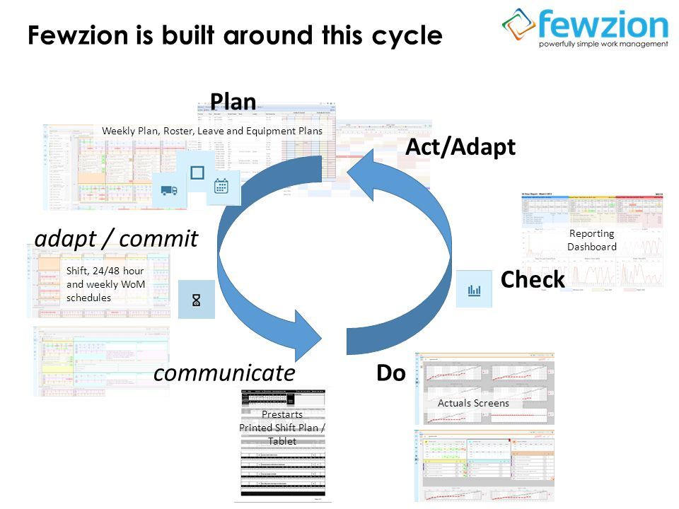 Fewzion is built around this cycle Weekly Plan, Roster, Leave and Equipment Plans Reporting Dashboard Actuals Screens Shift, 24/48 hour and weekly WoM schedules Prestarts Printed Shift Plan / Tablet Plan Docommunicate adapt / commit Check Act/Adapt