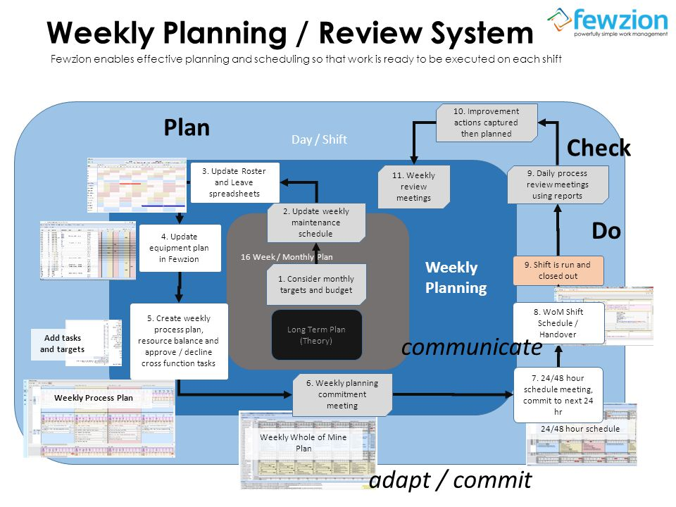 Weekly Planning / Review System Fewzion enables effective planning and scheduling so that work is ready to be executed on each shift Day / Shift 16 Week / Monthly Plan Long Term Plan (Theory) 1.