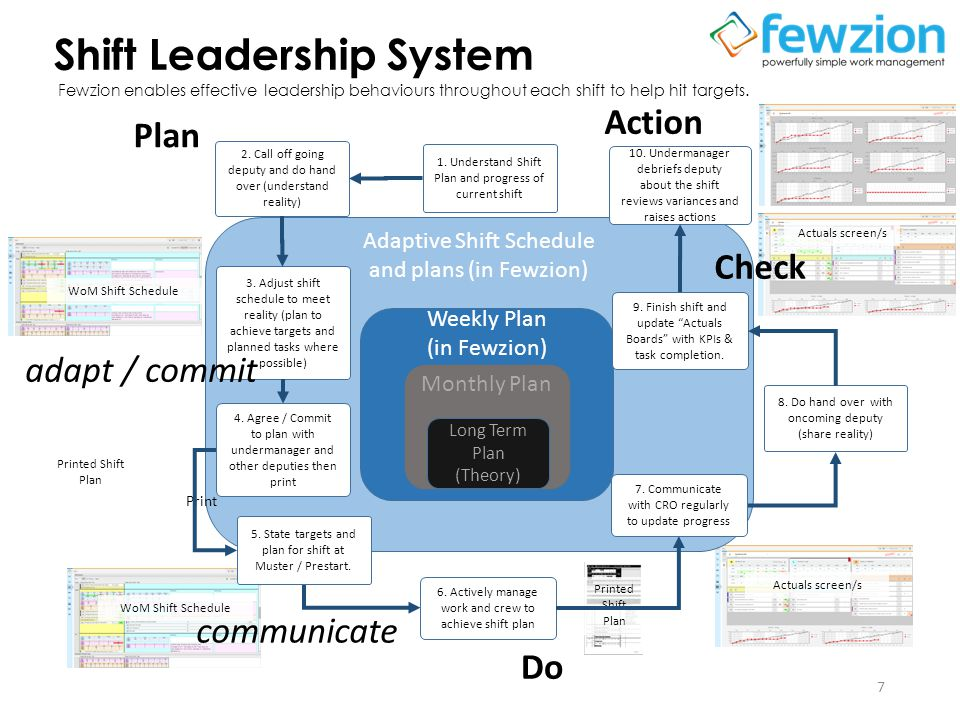 7 Adaptive Shift Schedule and plans (in Fewzion) Weekly Plan (in Fewzion) Monthly Plan Long Term Plan (Theory) 1.