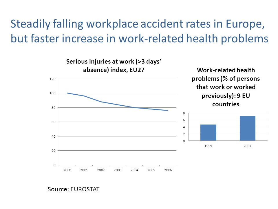 Steadily falling workplace accident rates in Europe, but faster increase in work-related health problems Source: EUROSTAT