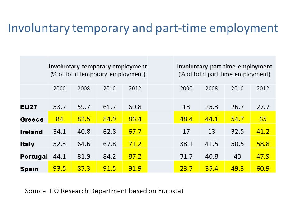 Involuntary temporary and part-time employment Involuntary temporary employment (% of total temporary employment) Involuntary part-time employment (% of total part-time employment) 2000200820102012 2000200820102012 EU27 53.759.761.760.81825.326.727.7 Greece 8482.584.986.448.444.154.765 Ireland 34.140.862.867.7171332.541.2 Italy 52.364.667.871.238.141.550.558.8 Portugal 44.181.984.287.231.740.84347.9 Spain 93.587.391.591.9 23.735.449.360.9 Source: ILO Research Department based on Eurostat