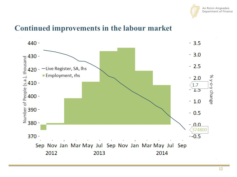 Continued improvements in the labour market 12