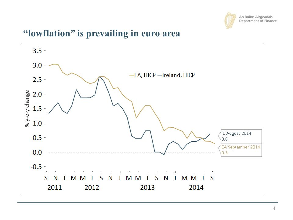 4 Source : Eurostat lowflation is prevailing in euro area