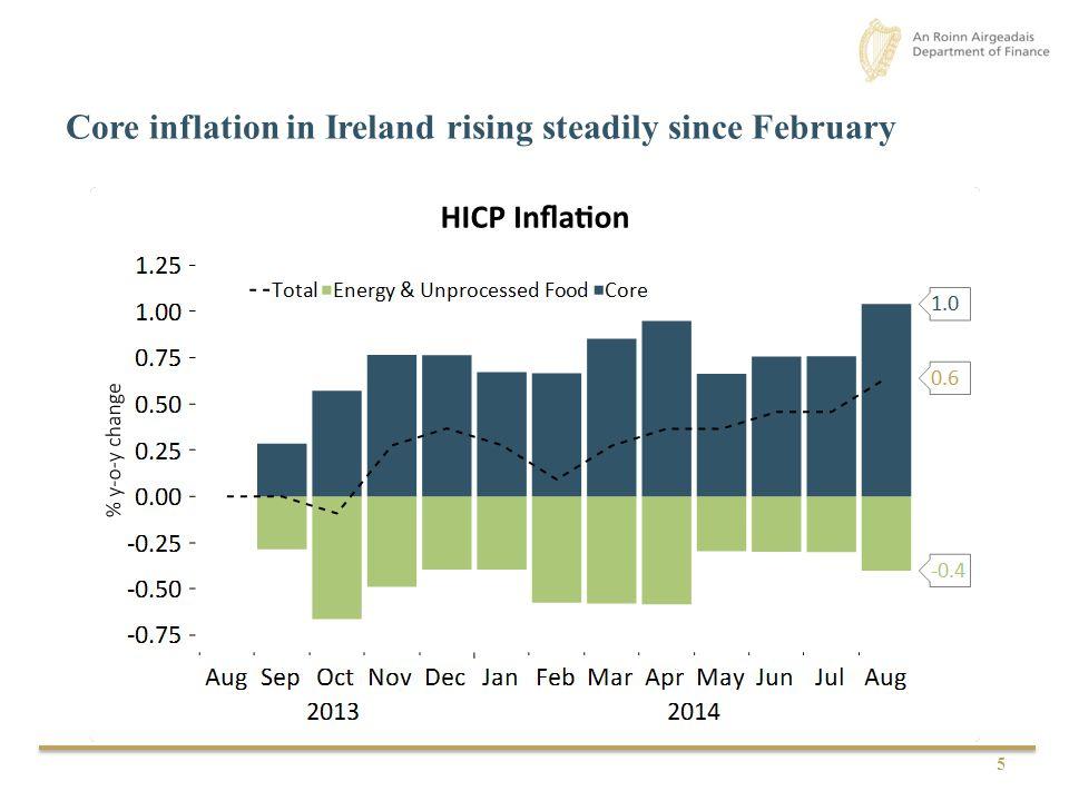 Core inflation in Ireland rising steadily since February 5