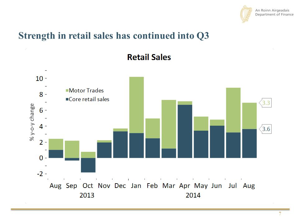 Strength in retail sales has continued into Q3 7